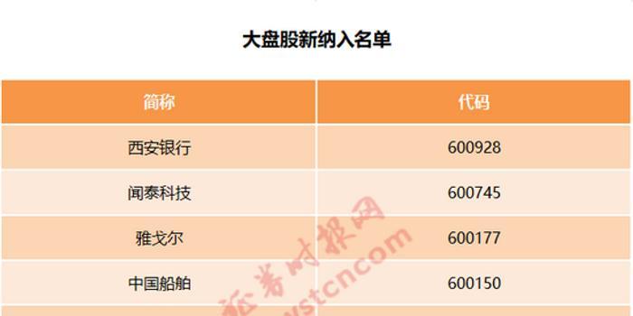 富时罗素A股扩容:新纳入88股 53股分类调整(名单)
