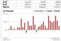 2019年以来外资流入973亿 茅台净流入300亿平安200亿