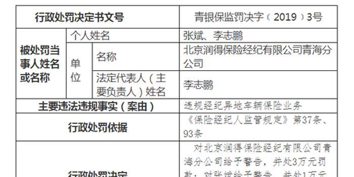 北京润得保险经纪被罚5万:违规经纪异地车辆保险业务