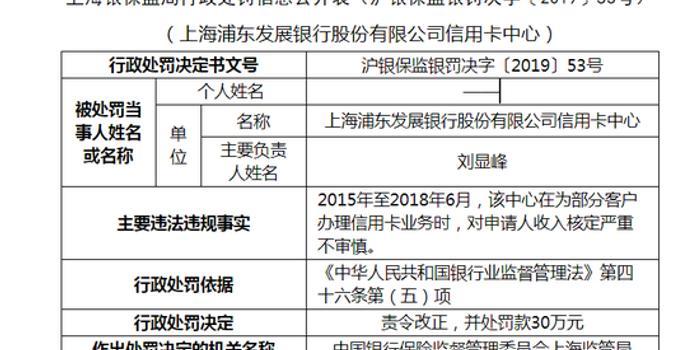 浦發銀行信用卡中心被罰30萬:對收入核定嚴重不審慎
