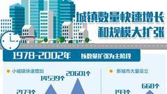 改革开放40年 中国城市大崛起