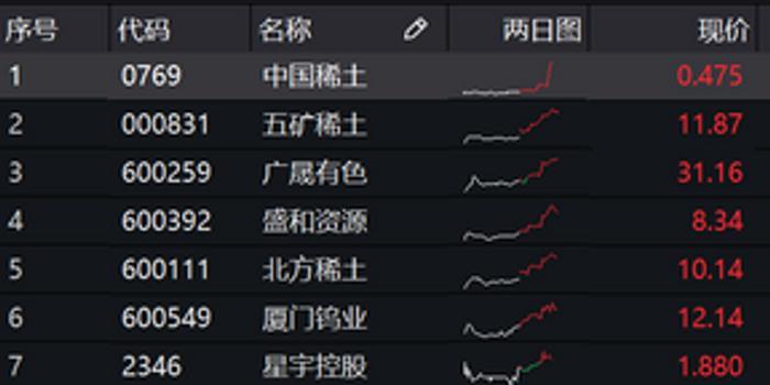 避险资产集体暴发 山东黄金大涨7%中国稀土暴涨28%