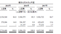 一文看懂易居企业IPO招股书:26家百强房企集体入股