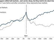 美国股市正式进入回调区,下一步按这个剧本走?