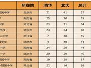 清华北大公布自招初审名单 哪些高中过审最多?