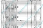 安徽藝術類第二批(本科)投檔最低分排名(A段)