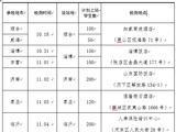 山东2022年度海军招飞初检预选时间及地点安排