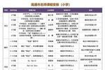 南通市教育局最新公告!江苏省教育厅发布预警