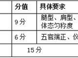 安徽2022年艺考体育艺术表演等统一考试模块三说明 (试行)