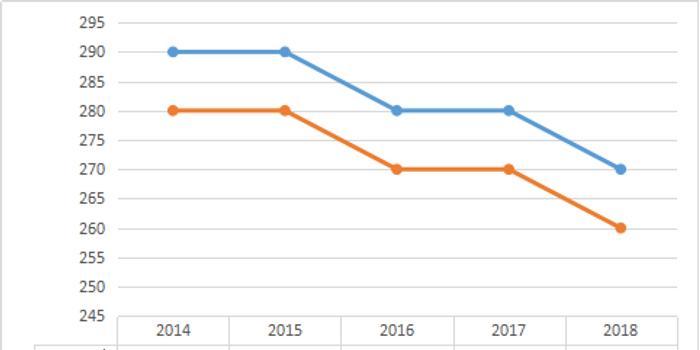 军事学近五年考研分数线及趋势图 2014 2018
