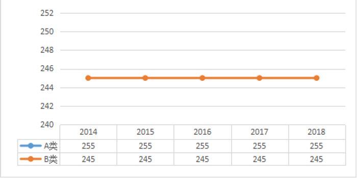 工学近五年考研分数线及趋势图 2014 2018
