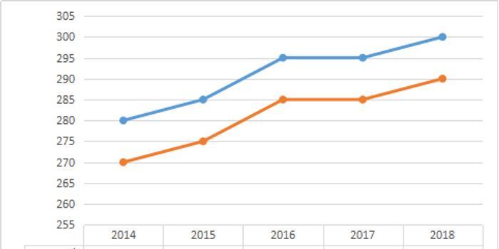 临床医学近五年考研分数线趋势图(2014-2018