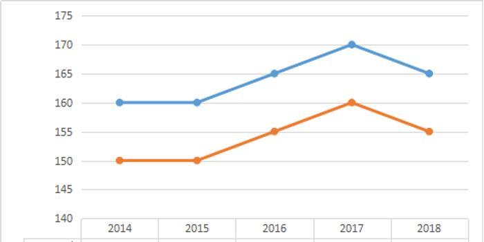 管理学近五年考研分数线及趋势图 2014 2018