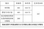 海南2020高考分數線:本科批463分