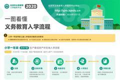 2020年義務教育入學流程