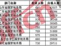山东国税连续7年成最热部门