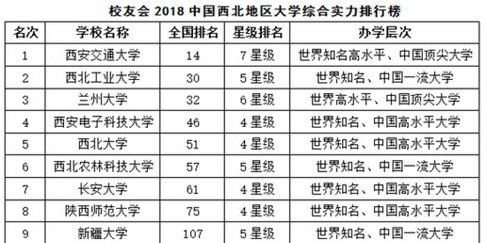 校友会2018中国西北地区各城市最好大学排行榜