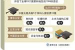 中国大陆高校5个学科入围QS世界大学学科排名十强