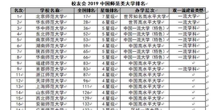全国师范类大学排名_广东师范类大学校徽