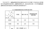 福建2020高考分數線:本科文史465理工402