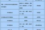 內蒙古2020年高考報志愿須知公布7月26日起填報