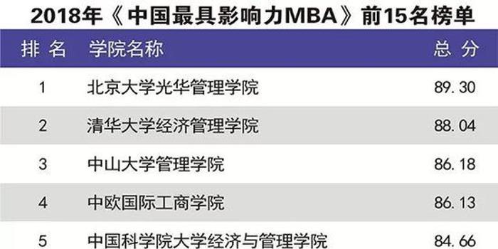 2018年mba排行榜_解读2018全球MBA排行榜