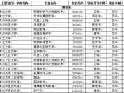 湖北省高校2018年新增本科专业名单