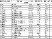 河南省高校2018年新增本科专业名单