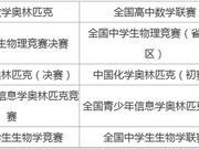 西安电子科技大学2018年自主招生简章