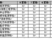校友会2018辽宁省大学一流专业排行榜