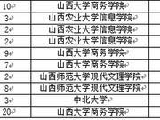 校友会2018山西省大学一流专业排行榜