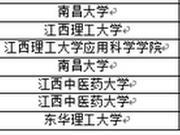 校友会2018江西省大学一流专业排行榜