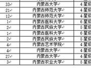 校友会2018内蒙古自治区大学一流专业排行榜