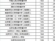 北京中考生可以报考哪些高中?参考这些数据