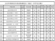 2018北京中考统招录取分数线出炉(图)