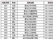 黑龙江省2018第三批次本科征集志愿投档分数线