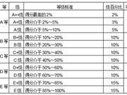武书连2018中国独立学院社会科学排行榜