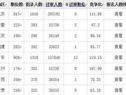 国考报名结束:6省份竞争比过百 云南183:1居首