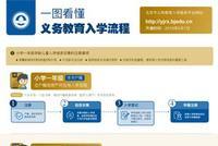 【入学流程】一张图看懂2019北京市义务教育入学流程