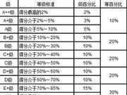 武書連2019中國758所大學本科生就業質量排行榜