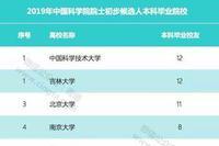 2019中國科學院院士增選初步候選人都畢業于哪些高校