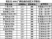 校友會2020廣西壯族自治區大學排名