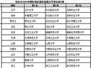 校友會2020省屬大學排名 南昌大學首次躋身全國50強