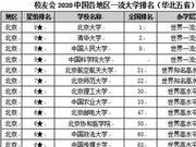 校友會2020各地區一流大學排名 上海15所躋身一流大學