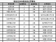 校友會2020北京市大學排名 北京大學第一