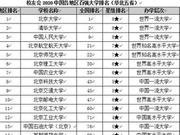 校友會2020各地區百強大學排名 江蘇13所高校躋身百強
