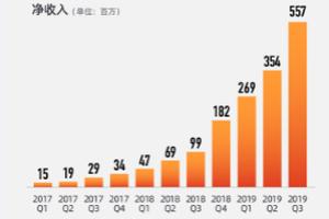 跟谁学2019年净收入21亿元 同比增长432%