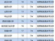 校友會2020中國非副部級大學排名 東北大學第一