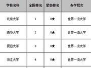 校友會2020中國副部級大學排名 華中科技大學雄居前7強