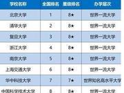 2020中國各線城市最好大學排名公布